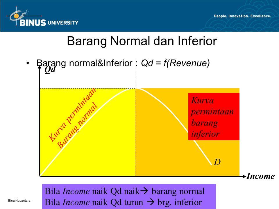 Bina Nusantara Macam-2 Kurva Permintaan Barang Giffen Demand curve for Giffen goodsP Qd Giffen adalah nama ekonom yang Menemukan bukti bahwa ada Konsumen yang meningkatkan Permintaannya meskipun harga Barang tersebut naik.