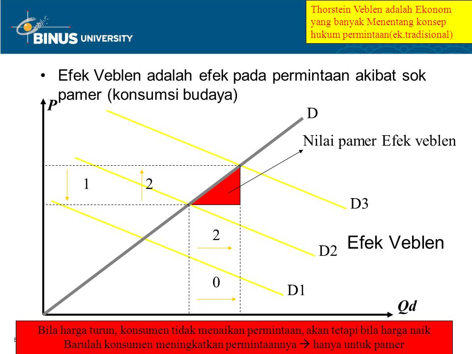Bina Nusantara Barang Normal dan Inferior Barang normal&Inferior : Qd = f(Revenue) Qd Income Kurva permintaanBarang normal Kurva permintaan barang inf