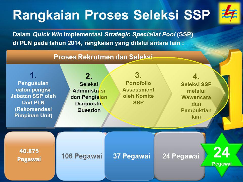 4. Seleksi SSP melalui Wawancara dan Pembuktian lain Rangkaian Proses Seleksi SSP 1. Pengusulan calon pengisi Jabatan SSP oleh Unit PLN (Rekomendasi P