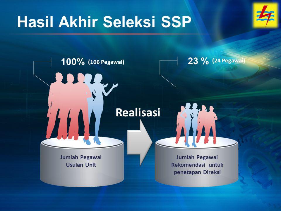 Hasil Akhir Seleksi SSP Jumlah Pegawai Usulan Unit Jumlah Pegawai Rekomendasi untuk penetapan Direksi 100% (106 Pegawai) 23 % (24 Pegawai) Realisasi