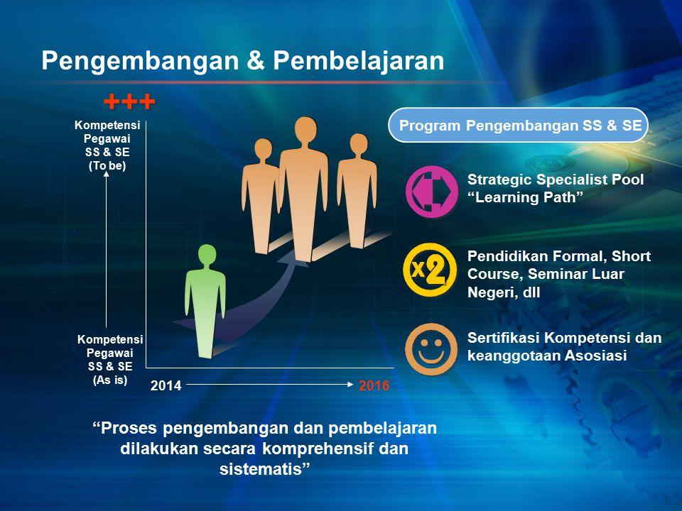 """Pengembangan & Pembelajaran 20142016 """"Proses pengembangan dan pembelajaran dilakukan secara komprehensif dan sistematis"""" Kompetensi Pegawai SS & SE (A"""