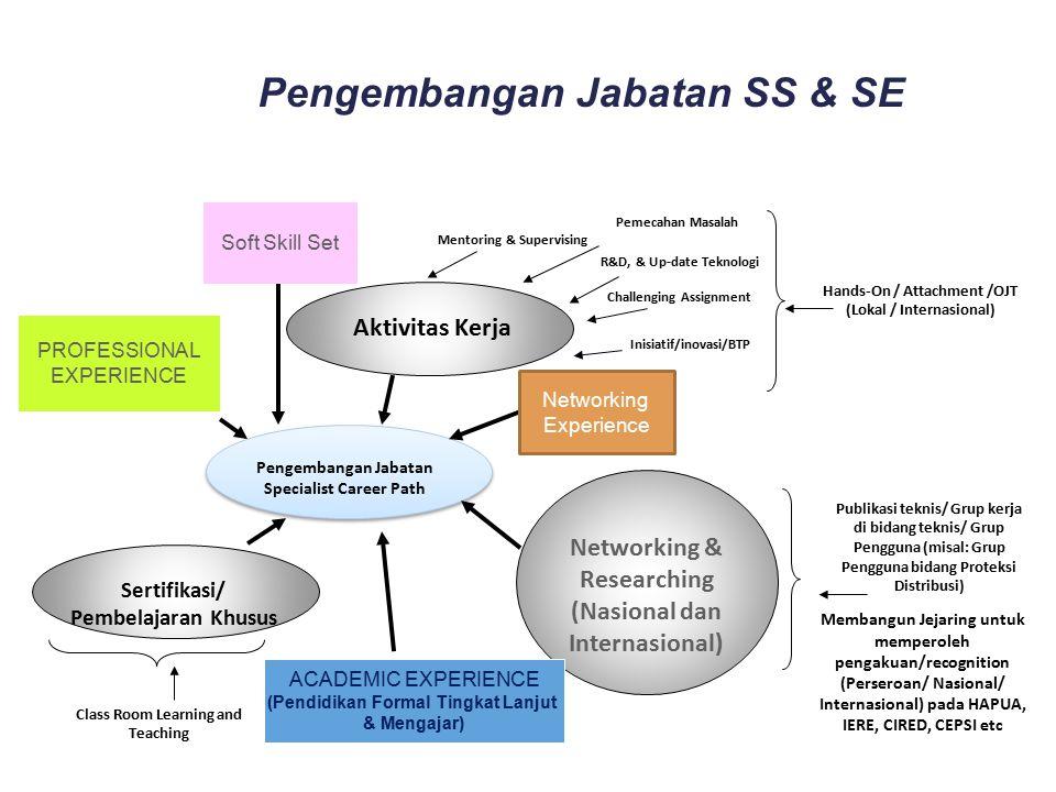 Pengembangan Jabatan Specialist Career Path Sertifikasi/ Pembelajaran Khusus Networking & Researching (Nasional dan Internasional) Aktivitas Kerja Pem