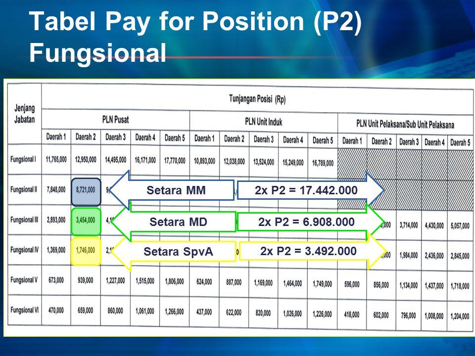 Tabel Pay for Position (P2) Fungsional Setara SpvA Setara MD Setara MM 2x P2 = 17.442.000 2x P2 = 6.908.000 2x P2 = 3.492.000