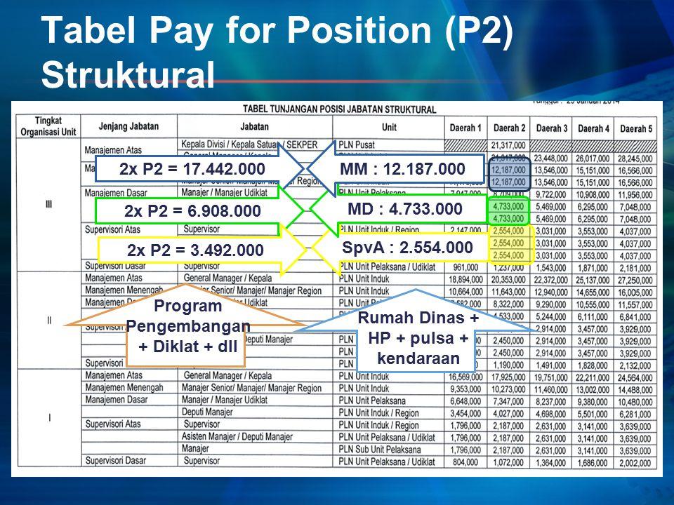 Tabel Pay for Position (P2) Struktural SpvA : 2.554.000 MD : 4.733.000 MM : 12.187.000 2x P2 = 17.442.000 2x P2 = 6.908.000 2x P2 = 3.492.000 Rumah Dinas + HP + pulsa + kendaraan Program Pengembangan + Diklat + dll