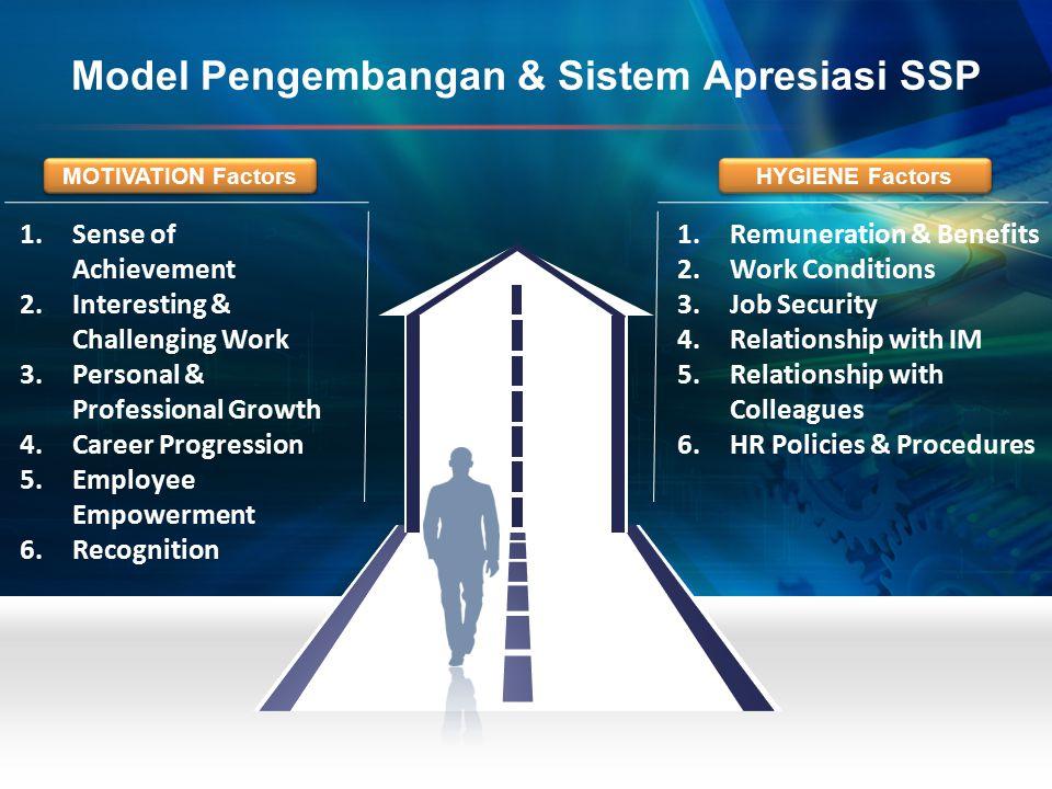1.Remuneration & Benefits 2.Work Conditions 3.Job Security 4.Relationship with IM 5.Relationship with Colleagues 6.HR Policies & Procedures 1.Sense of