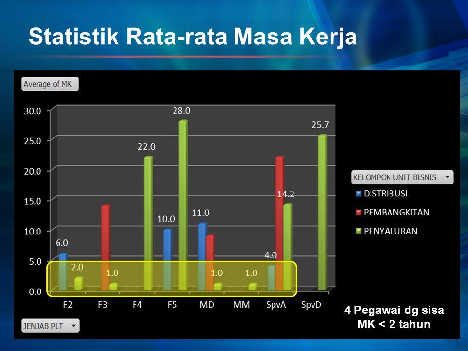Statistik Rata-rata Masa Kerja 4 Pegawai dg sisa MK < 2 tahun