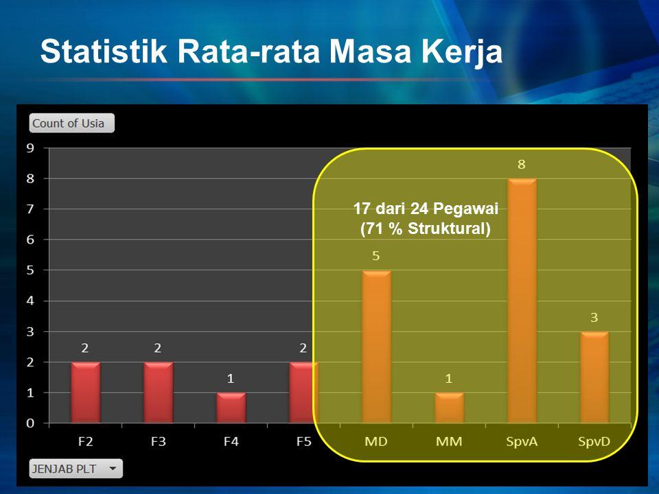 Statistik Rata-rata Masa Kerja 17 dari 24 Pegawai (71 % Struktural)