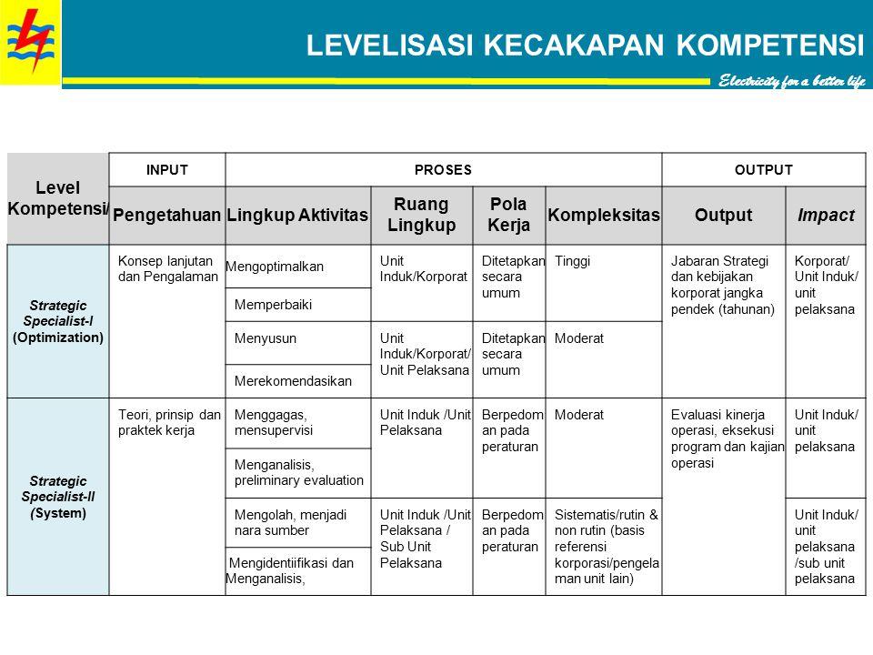 Level Kompetensi/ INPUTPROSESOUTPUT PengetahuanLingkup Aktivitas Ruang Lingkup Pola Kerja KompleksitasOutputImpact Strategic Specialist-I (Optimizatio