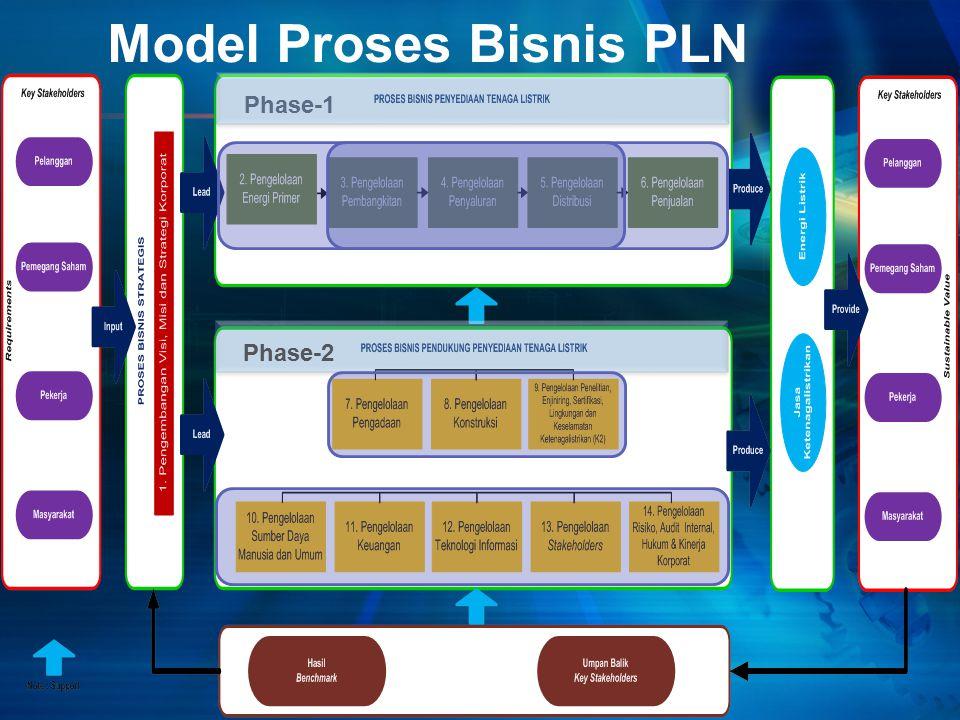 Model Proses Bisnis PLN Phase-1Phase-2