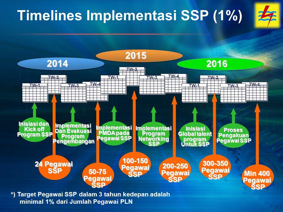 2014 Inisiasi dan Kick off Program SSP 24 Pegawai SSP TW-4 TW-2TW-3TW-1 Timelines Implementasi SSP (1%) 2015 TW-4 TW-2TW-3TW-1 2016 TW-4 TW-2TW-3TW-1