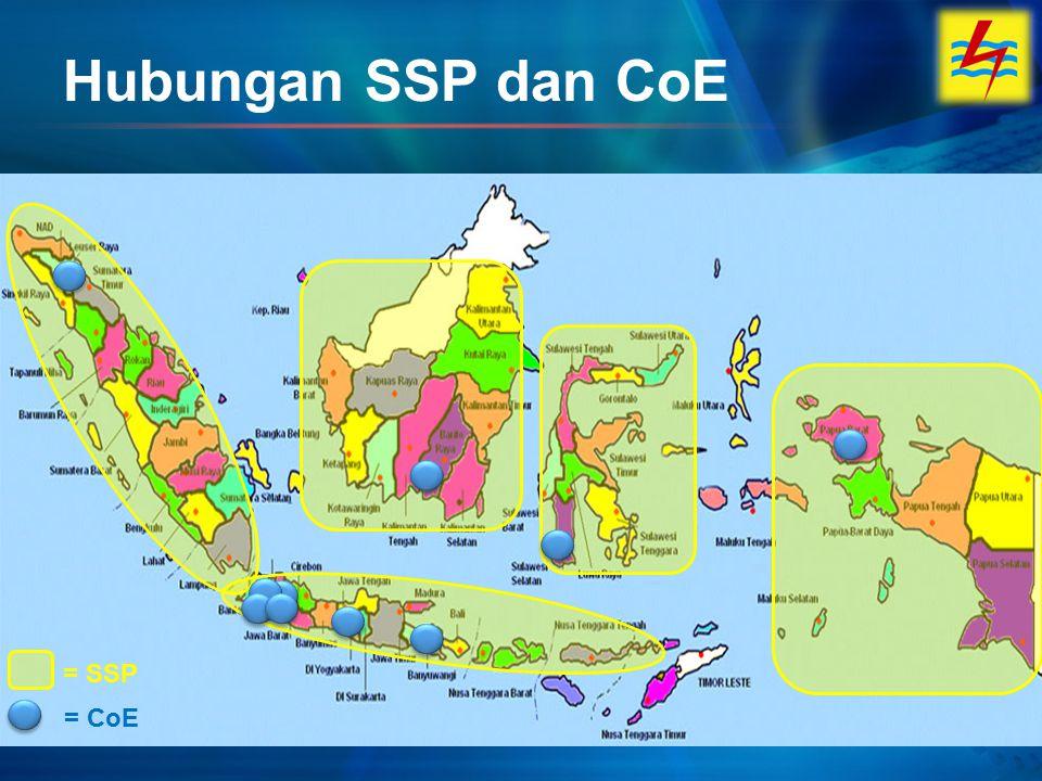 Hubungan SSP dan CoE = CoE = SSP