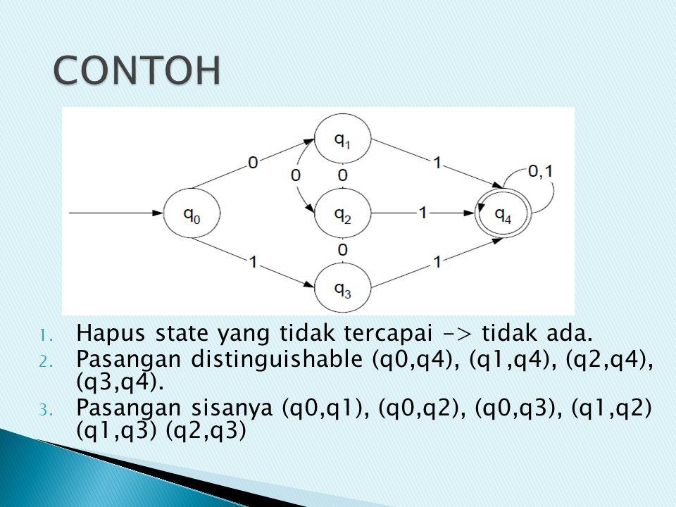 1. Hapus state yang tidak tercapai -> tidak ada. 2. Pasangan distinguishable (q0,q4), (q1,q4), (q2,q4), (q3,q4). 3. Pasangan sisanya (q0,q1), (q0,q2),