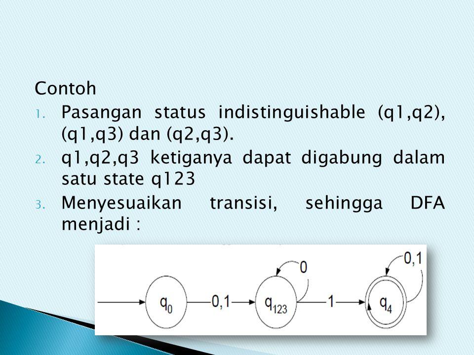 Contoh 1. Pasangan status indistinguishable (q1,q2), (q1,q3) dan (q2,q3). 2. q1,q2,q3 ketiganya dapat digabung dalam satu state q123 3. Menyesuaikan t
