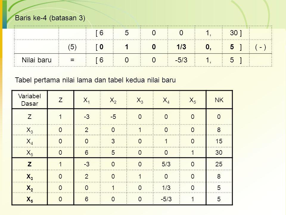 Baris ke-4 (batasan 3) [ 65001,30 ] (5)[ 0101/30,5 ]( - ) Nilai baru=[ 600-5/31,5 ] Variabel Dasar ZX1X1 X2X2 X3X3 X4X4 X5X5 NK Z1-3-50000 X3X3 020100