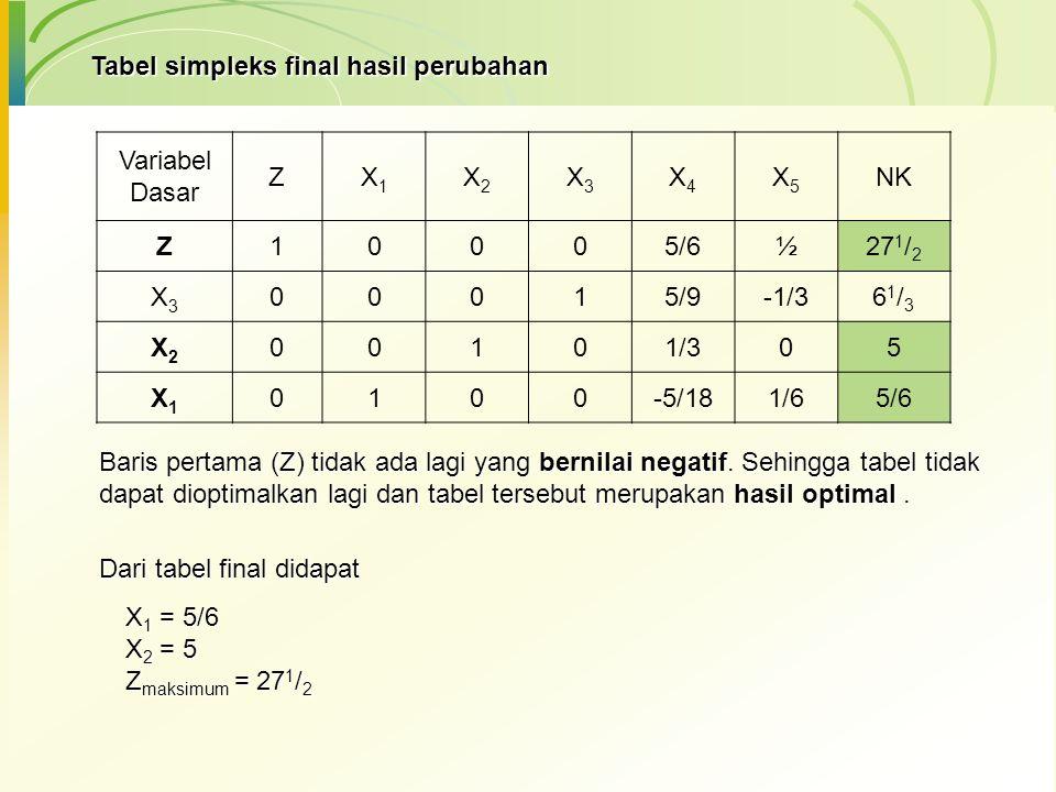Tabel simpleks final hasil perubahan Variabel Dasar ZX1X1 X2X2 X3X3 X4X4 X5X5 NK Z10005/6½27 1 / 2 X3X3 00015/9-1/361/361/3 X2X2 00101/305 X1X1 0100-5