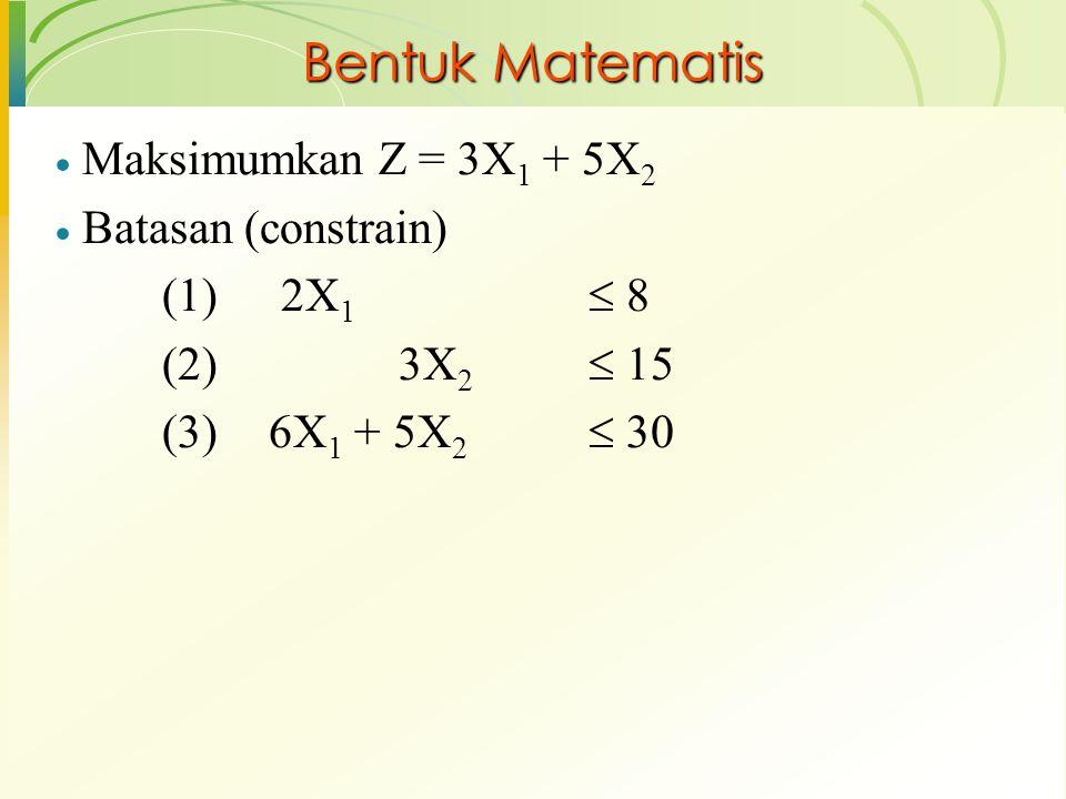 Bentuk Matematis  Maksimumkan Z = 3X 1 + 5X 2  Batasan (constrain) (1) 2X 1  8 (2) 3X 2  15 (3) 6X 1 + 5X 2  30