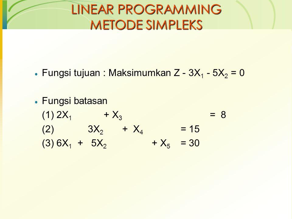 Tabel simpleks final hasil perubahan Variabel Dasar ZX1X1 X2X2 X3X3 X4X4 X5X5 NK Z10005/6½27 1 / 2 X3X3 00015/9-1/361/361/3 X2X2 00101/305 X1X1 0100-5/181/65/6 Baris pertama (Z) tidak ada lagi yang bernilai negatif.