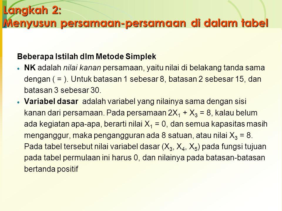 Langkah 2: Menyusun persamaan-persamaan di dalam tabel Beberapa Istilah dlm Metode Simplek  NK adalah nilai kanan persamaan, yaitu nilai di belakang