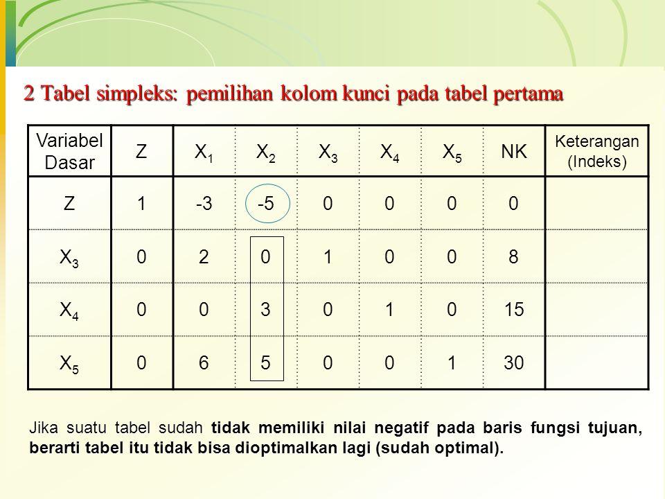 Langkah 4: Memilih baris kunci  Baris kunci adalah baris yang merupakan dasar untuk mengubah tabel simplek, dengan cara mencari indeks tiap-tiap baris dengan membagi nilai-nilai pada kolom NK dengan nilai yang sebaris pada kolom kunci.