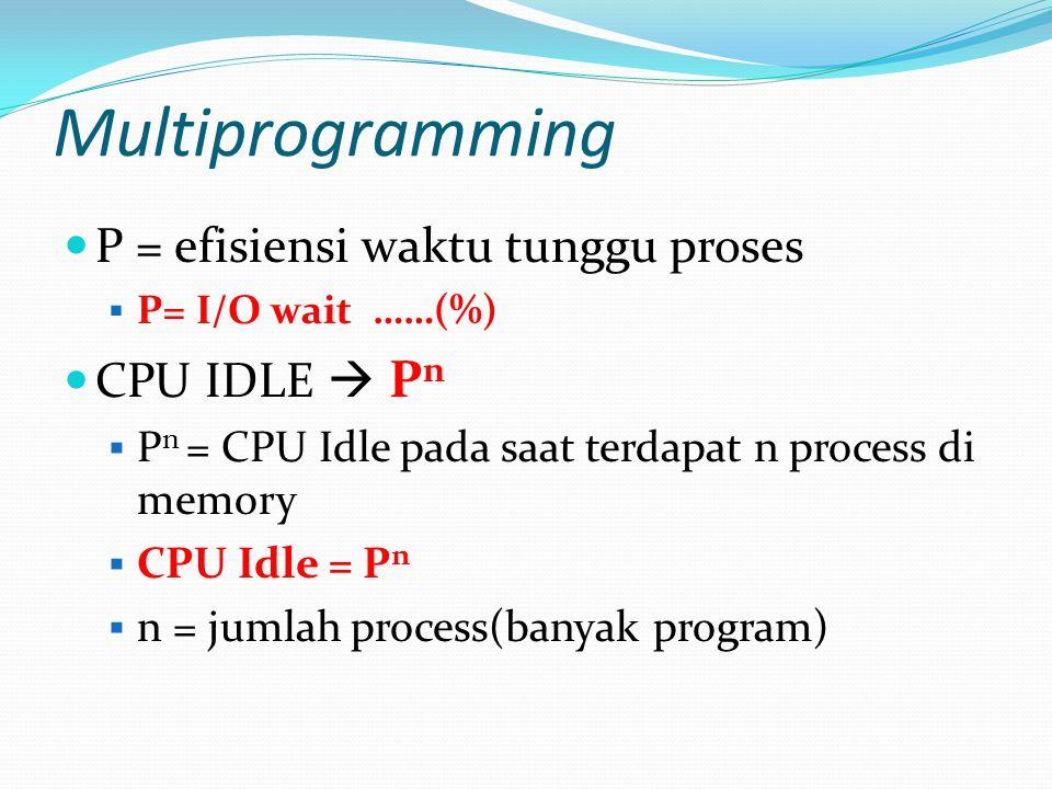Multiprogramming P = efisiensi waktu tunggu proses  P= I/O wait ……(%) CPU IDLE  P n  P n = CPU Idle pada saat terdapat n process di memory  CPU Id