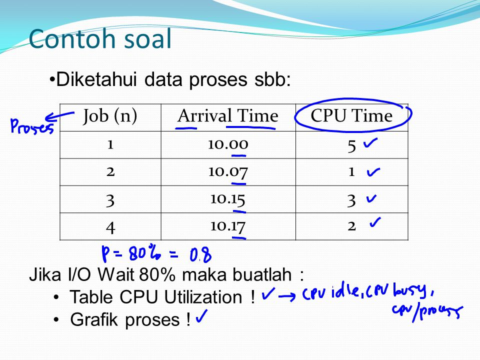 Contoh soal Job (n)Arrival TimeCPU Time 110.005 210.071 310.153 410.172 Jika I/O Wait 80% maka buatlah : Table CPU Utilization ! Grafik proses ! Diket