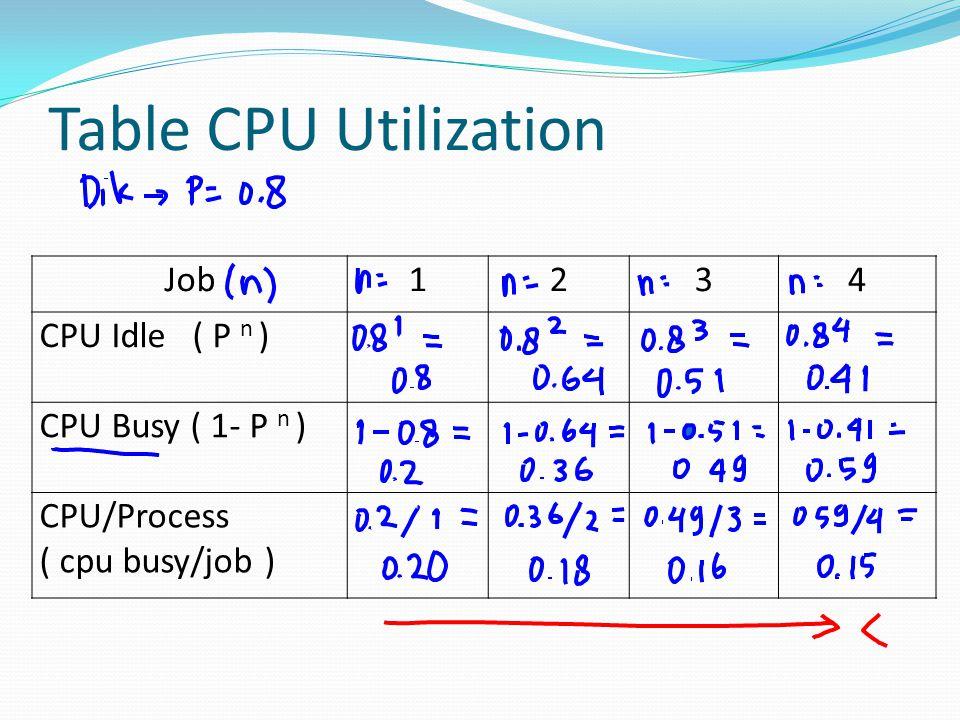 Table CPU Utilization Job1234 CPU Idle ( P n ) CPU Busy ( 1- P n ) CPU/Process ( cpu busy/job )