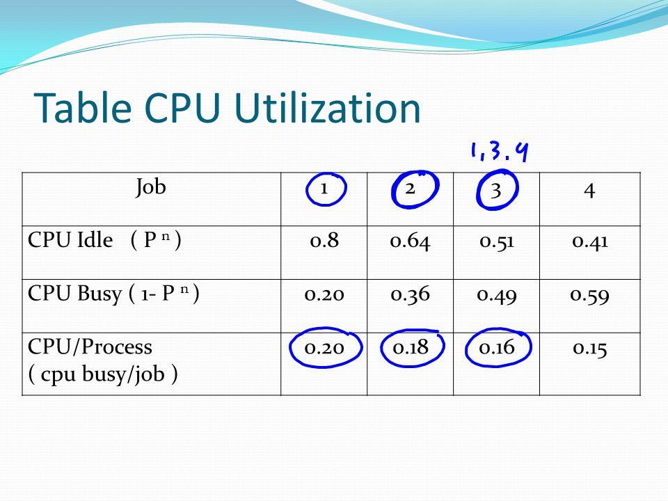 Table CPU Utilization Job1234 CPU Idle ( P n )0.80.640.510.41 CPU Busy ( 1- P n )0.200.360.490.59 CPU/Process ( cpu busy/job ) 0.200.180.160.15
