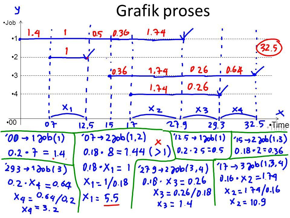 Grafik proses 1 2 3 4 00 Job Time