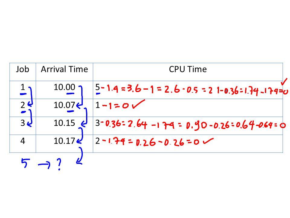 JobArrival TimeCPU Time 110.005 210.071 310.153 410.172