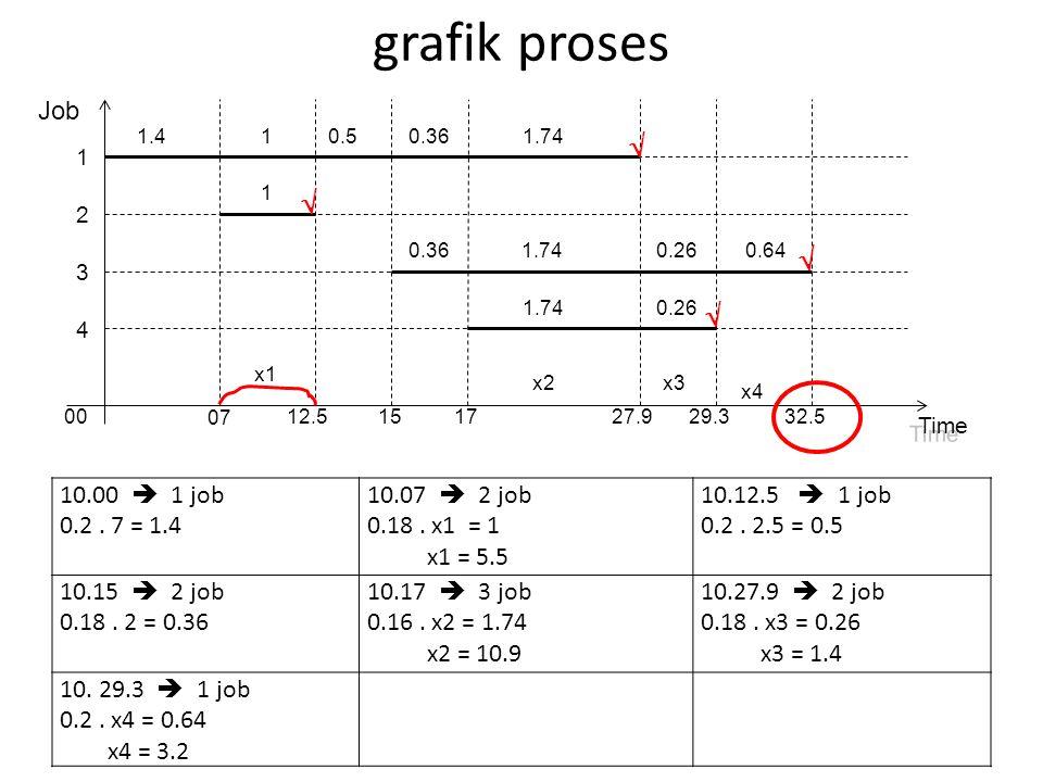 grafik proses 1 2 3 4 00 07 12.5151727.929.332.5 0.360.511.4 0.261.740.36 1 1.74 0.261.74 0.64 Job Time     10.00  1 job 0.2. 7 = 1.4 10.07  2 j