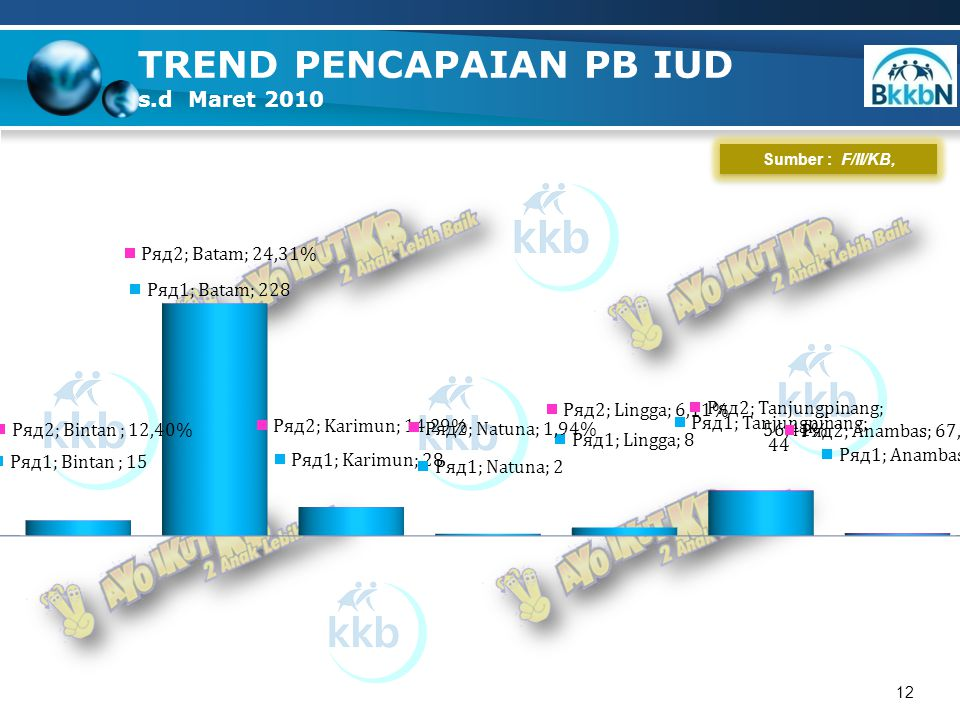 12 TREND PENCAPAIAN PB IUD s.d Maret 2010 Sumber : F/II/KB,