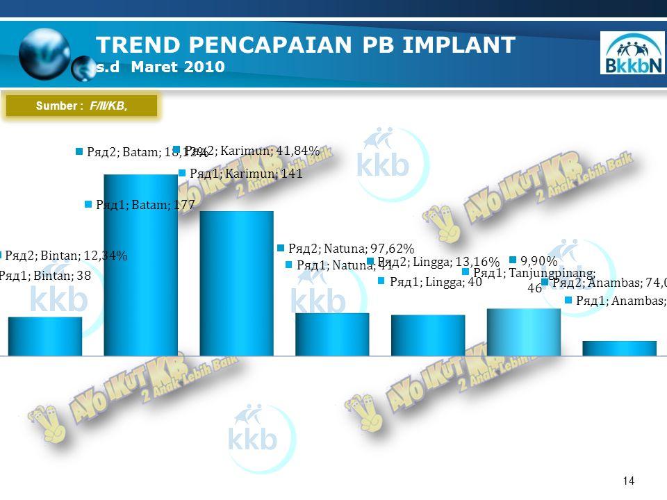 14 TREND PENCAPAIAN PB IMPLANT s.d Maret 2010 Sumber : F/II/KB,