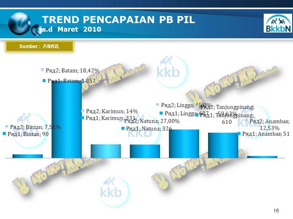 16 Sumber : F/II/KB, TREND PENCAPAIAN PB PIL s.d Maret 2010