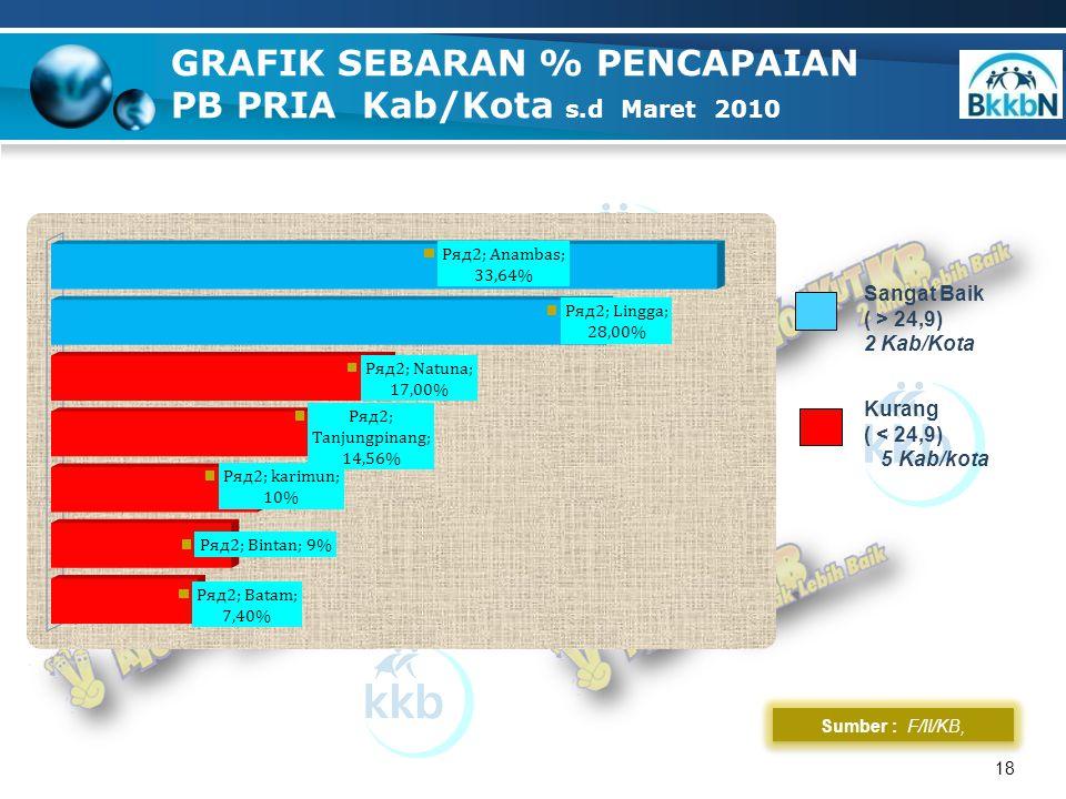 18 GRAFIK SEBARAN % PENCAPAIAN PB PRIA Kab/Kota s.d Maret 2010 Sumber : F/II/KB, Sangat Baik ( > 24,9) 2 Kab/Kota Kurang ( < 24,9) 5 Kab/kota