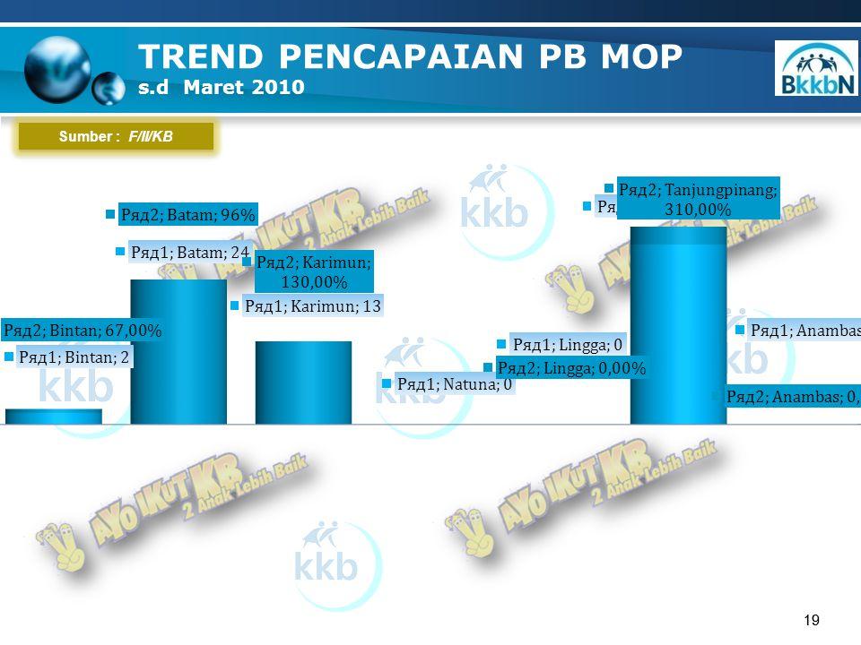19 TREND PENCAPAIAN PB MOP s.d Maret 2010 19 Sumber : F/II/KB