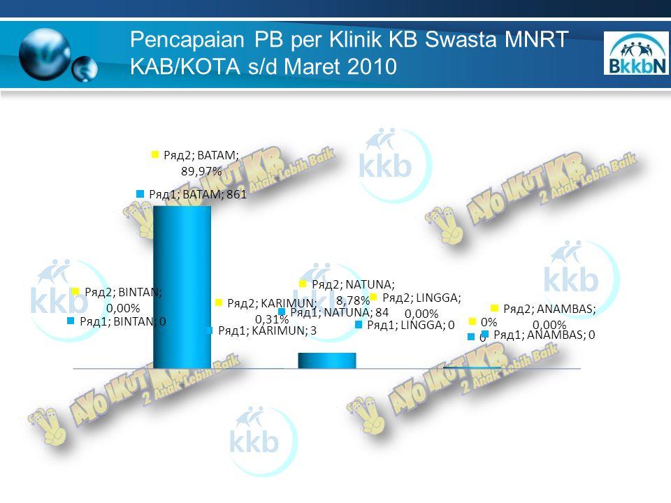 Pencapaian PB per Klinik KB Swasta MNRT KAB/KOTA s/d Maret 2010