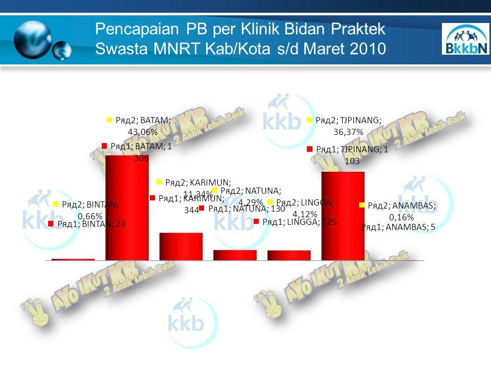 Pencapaian PB per Klinik Bidan Praktek Swasta MNRT Kab/Kota s/d Maret 2010