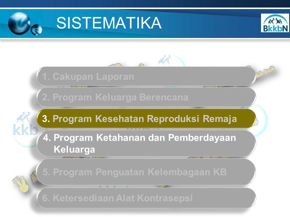SISTEMATIKA 1. Cakupan Laporan 2. Program Keluarga Berencana 3. Program Kesehatan Reproduksi Remaja 4. Program Ketahanan dan Pemberdayaan Keluarga 4.