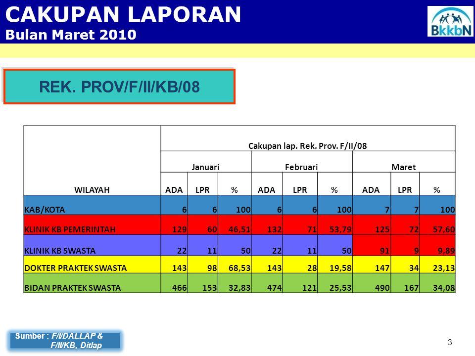 Pencapaian PB per Klinik Dokter Praktek Swasta MNRT Kab/Kota s/d Maret 2010