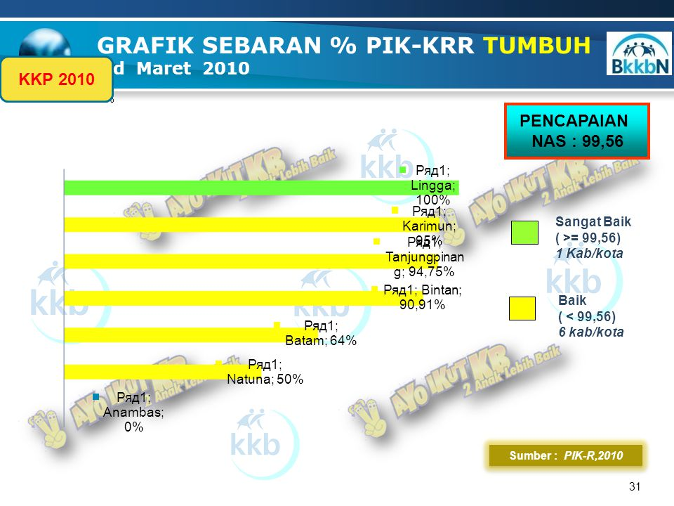 % 31 Sumber : PIK-R,2010 GRAFIK SEBARAN % PIK-KRR TUMBUH s.d Maret 2010 PENCAPAIAN NAS : 99,56 KKP 2010 Baik ( < 99,56) 6 kab/kota Sangat Baik ( >= 99,56) 1 Kab/kota