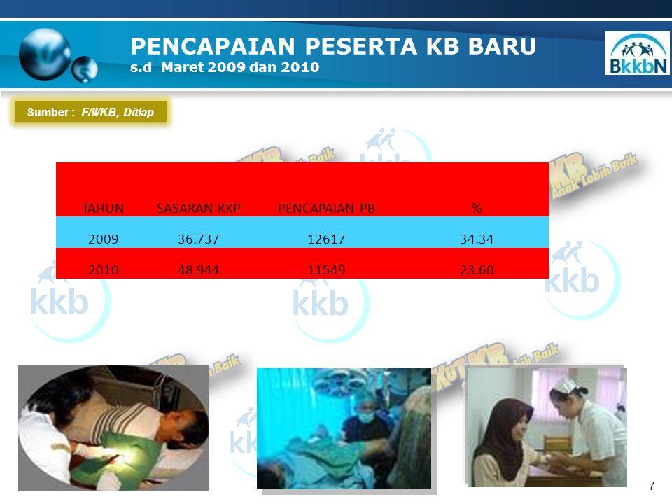 Sumber : F/II/KB, Ditlap PENCAPAIAN PESERTA KB BARU s.d Maret 2009 dan 2010 7 TAHUNSASARAN KKPPENCAPAIAN PB% 200936.7371261734.34 201048.9441154923.60