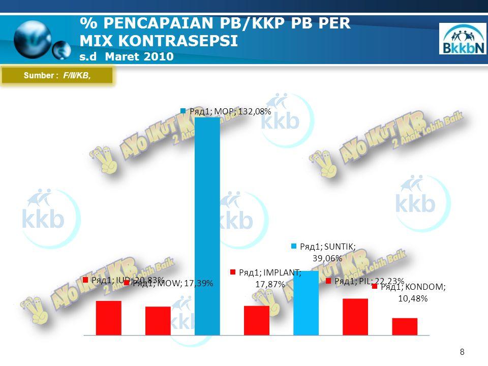 9 % Sumber : F/II/KB, Ditlap GRAFIK SEBARAN % PENCAPAIAN PB Per Kab/kota s.d MARET 2010 Baik ( > 24,9) 4 Kab Kurang ( < 24,9) 3 Kab/kota
