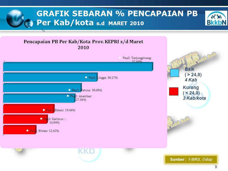 30 Sumber : PIK-R, 2010 GRAFIK SEBARAN % TOTAL PIK-KRR s.d Maret 2010 Baik ( < 91,6) 7 Kab/kota Sangat Baik ( >= 91,6) PENCAPAIAN NAS : 91,6