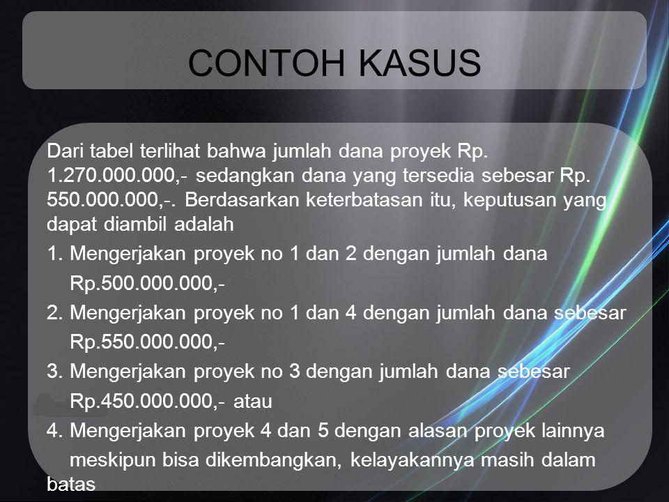CONTOH KASUS Dari tabel terlihat bahwa jumlah dana proyek Rp. 1.270.000.000,- sedangkan dana yang tersedia sebesar Rp. 550.000.000,-. Berdasarkan kete