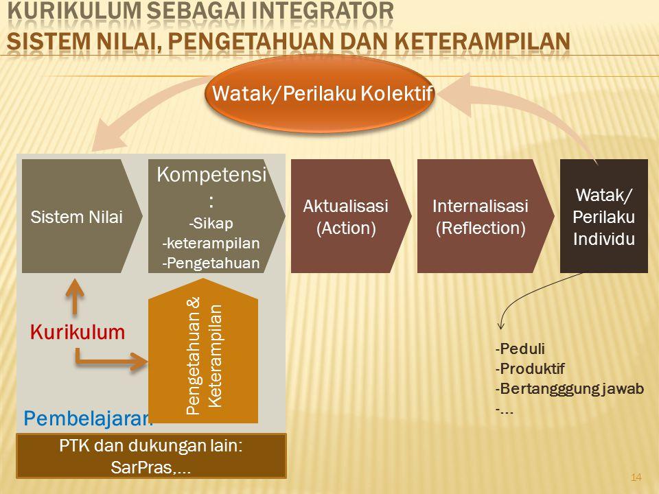 Pembelajaran Sistem Nilai Kompetensi : -Sikap -keterampilan -Pengetahuan Pengetahuan & Keterampilan Aktualisasi (Action) Internalisasi (Reflection) Wa