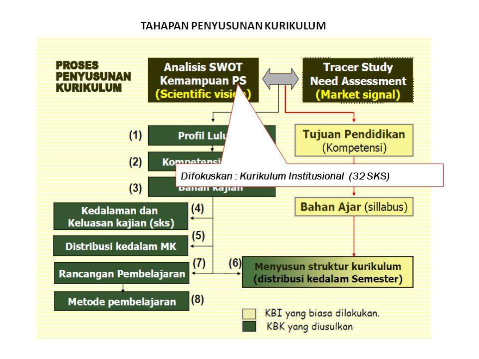 Difokuskan : Kurikulum Institusional (32 SKS)