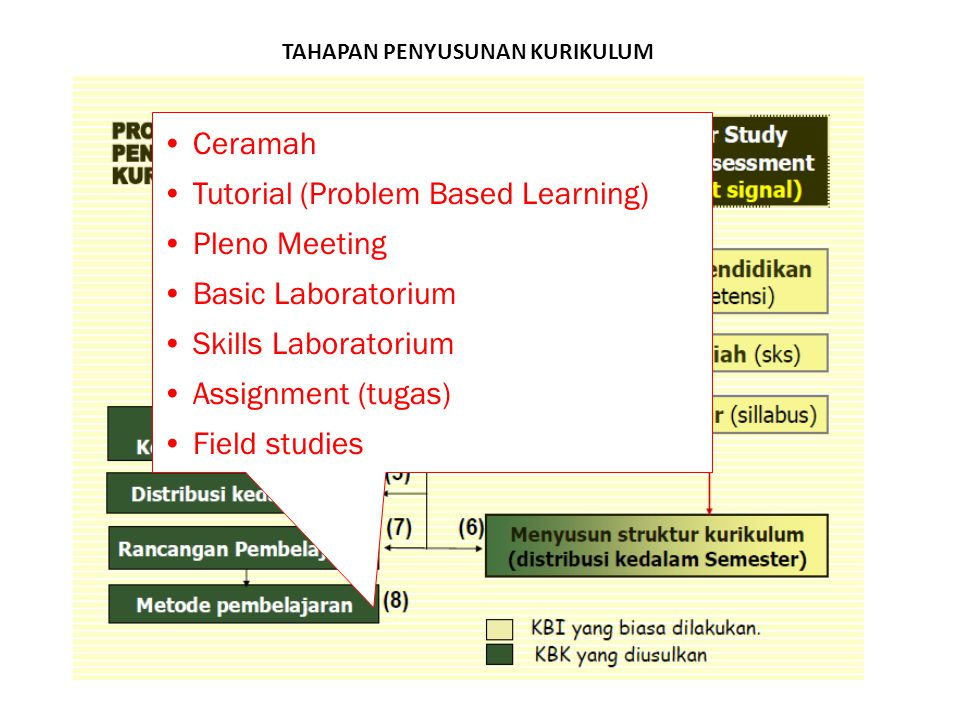 TAHAPAN PENYUSUNAN KURIKULUM Ceramah Tutorial (Problem Based Learning) Pleno Meeting Basic Laboratorium Skills Laboratorium Assignment (tugas) Field s