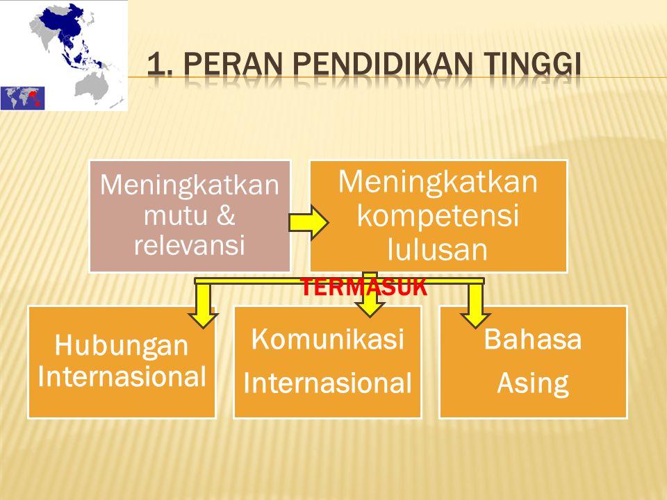 Meningkatkan mutu & relevansi Meningkatkan kompetensi lulusan Hubungan Internasional Komunikasi Internasional Bahasa Asing TERMASUK