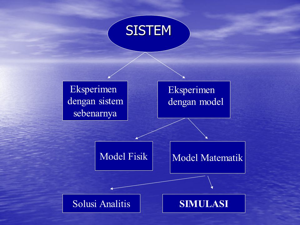 SISTEM Sekumpulan obyek yang tergabung dalam suatu interaksi dan inter-dependensi yang teratur.