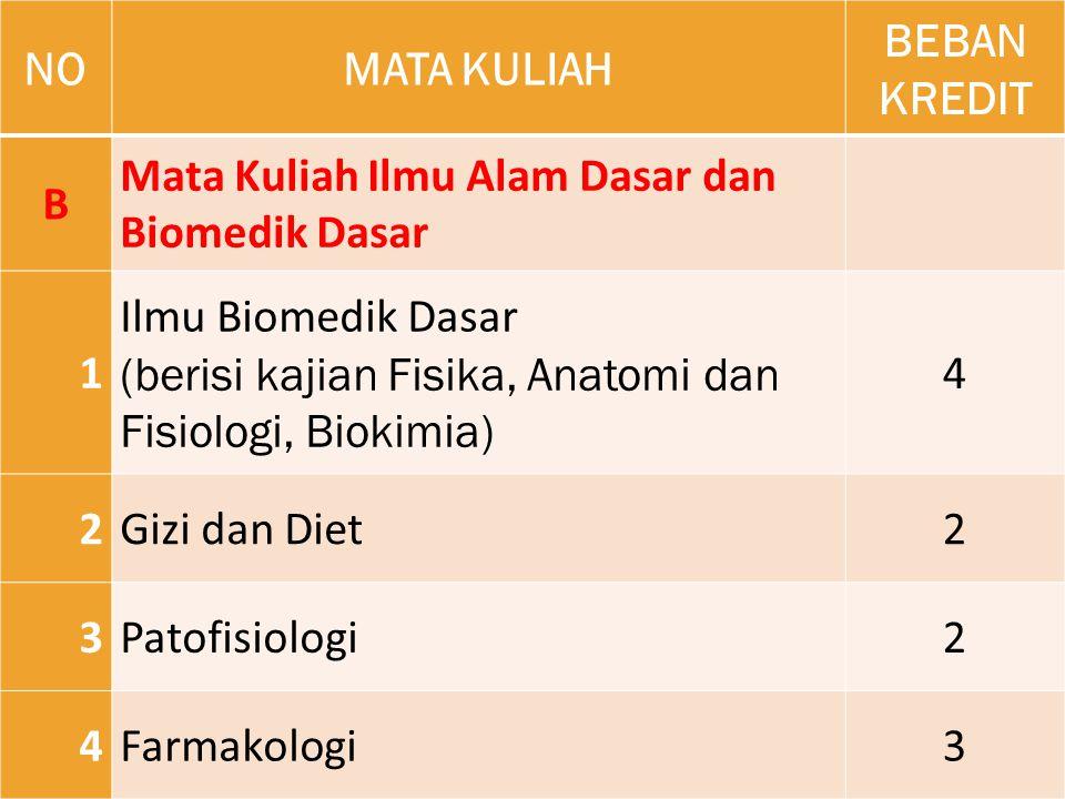 NONOMATA KULIAH BEBAN KREDIT B Mata Kuliah Ilmu Alam Dasar dan Biomedik Dasar 1 Ilmu Biomedik Dasar (berisi kajian Fisika, Anatomi dan Fisiologi, Biok